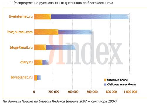 Блогосфера. Дослідження Яндекса. Весна 2008